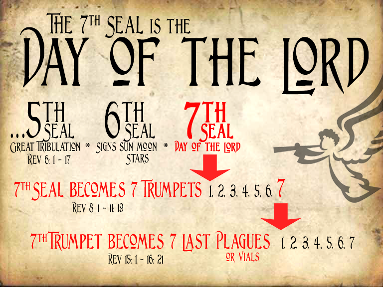 Chart Detailing the Day of the Lord